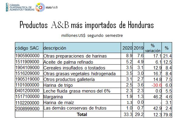 La CGAB insta a que gobiernos de Guatemala y Honduras sigan trabajando para fortalecer la unión aduanera imagen